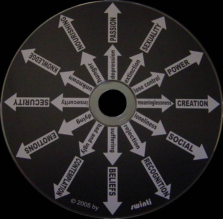 motivation wheel chronos