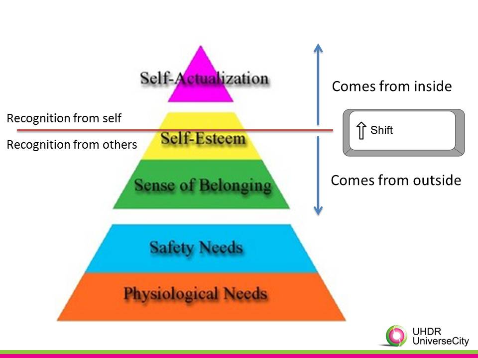 maslow shift
